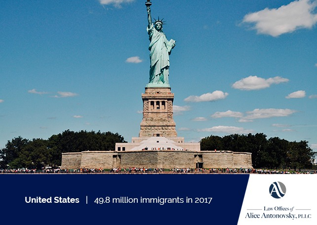 immigration rates